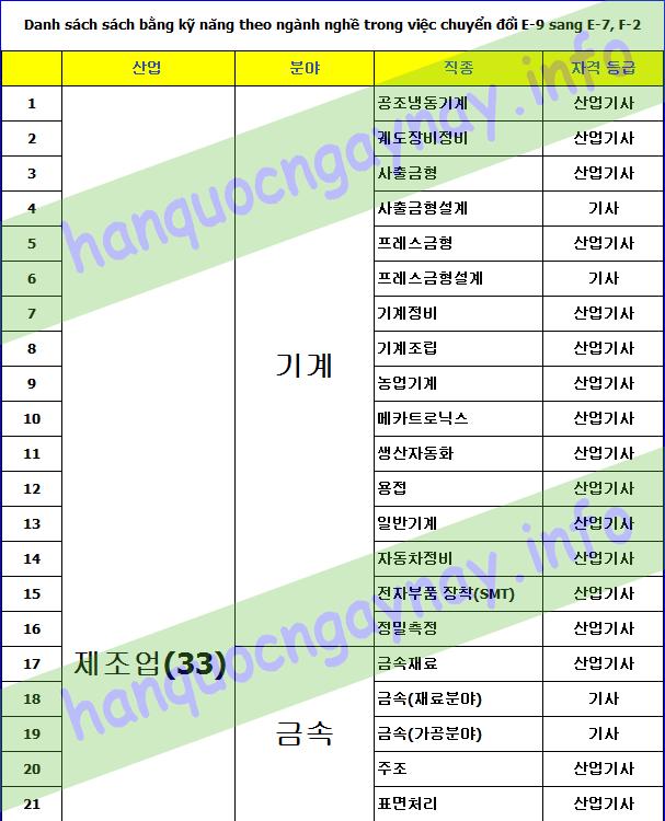 hanquocngaynay.info - Chuyển visa E-9 sang E-7