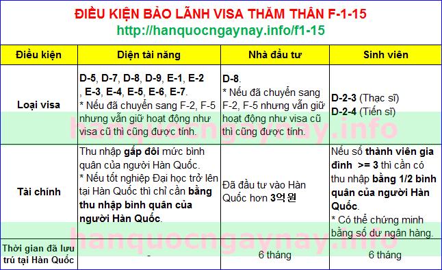 hanquocngaynay.info - Visa thăm thân F-1-15 Hàn Quốc