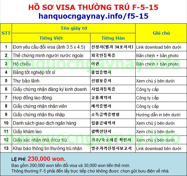 hanquocngaynay.info - F-5-15 Thẻ xanh dành cho Tiến sĩ tốt nghiệp ở Hàn Quốc