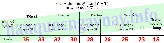 hanquocngaynay.info- F-2-7 theo hệ thống tính điểm