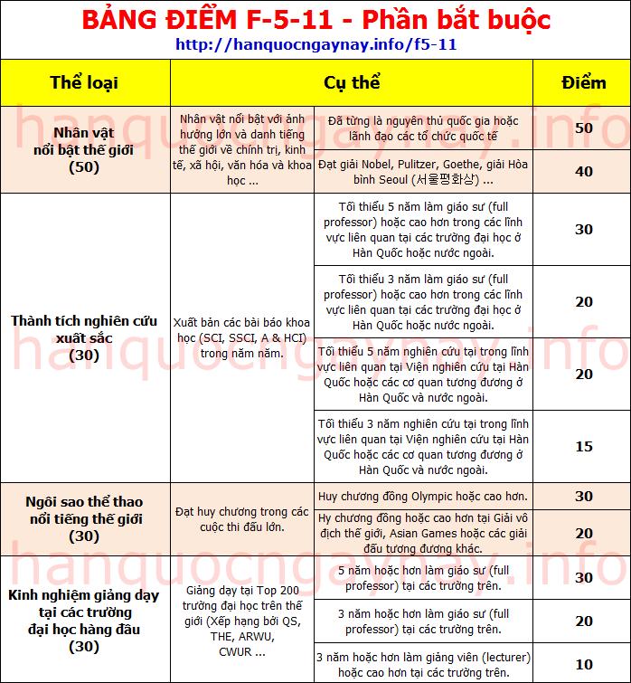 hanquocngaynay.info - F-5-11 Phần điểm bắt buộc
