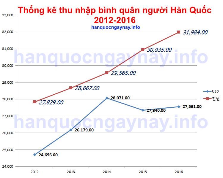 Thống kê bình quân thu nhập người Hàn Quốc 2012-2016