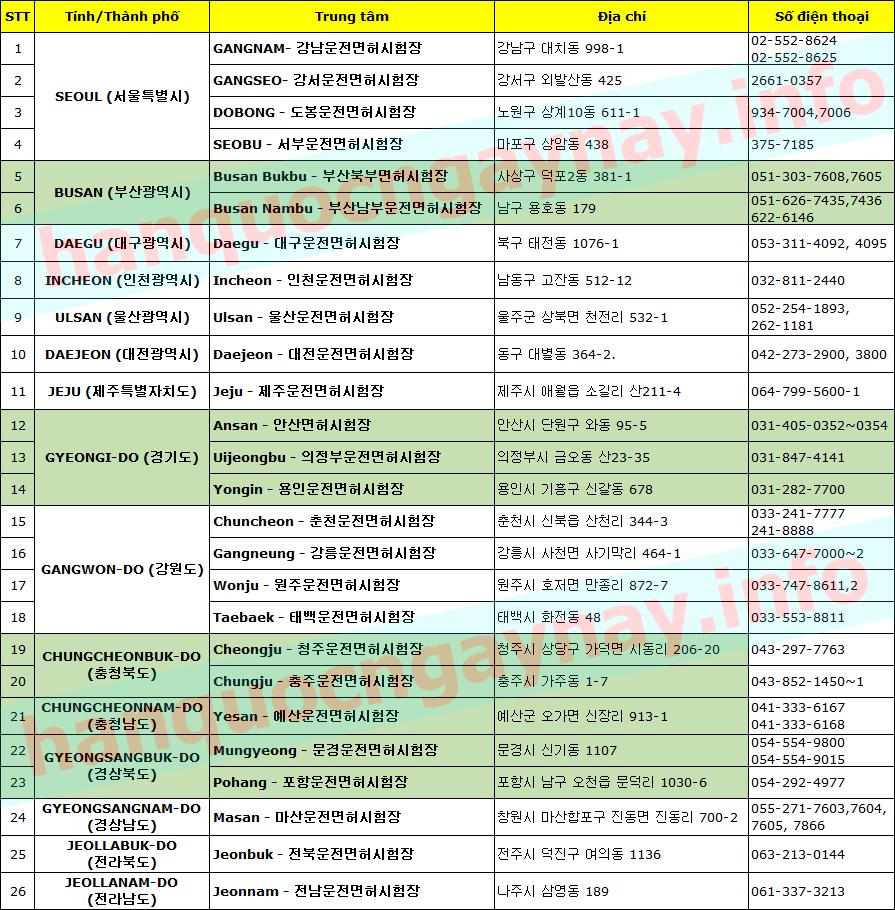 hanquocngaynay.info - Bằng lái ô tô Hàn Quốc