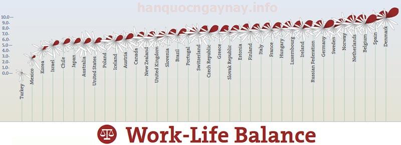 hanquocngaynay.info OECD Work-Life Balance