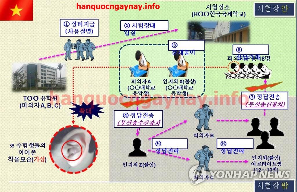 Cảnh sát Busan phá đường dây D-4-6
